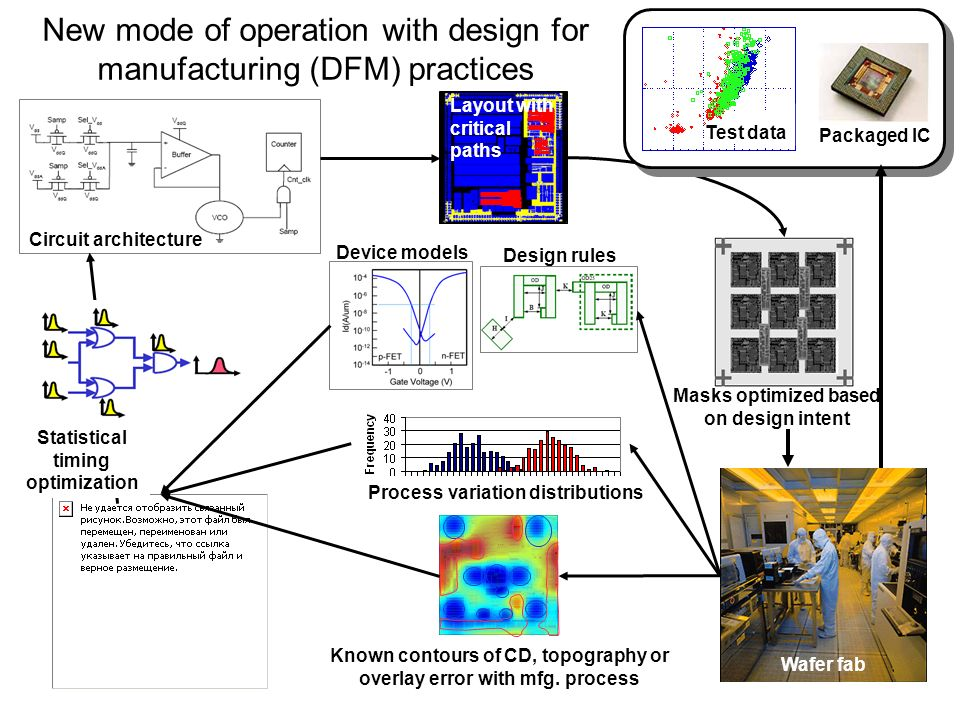 New mode of operation with design for manufacturing (DFM) practices Designers Wafer fab Circuit architecture Masks optimized based on design intent Layout with critical paths Packaged IC Device models Design rules Statistical timing optimization Process variation distributions Known contours of CD, topography or overlay error with mfg.