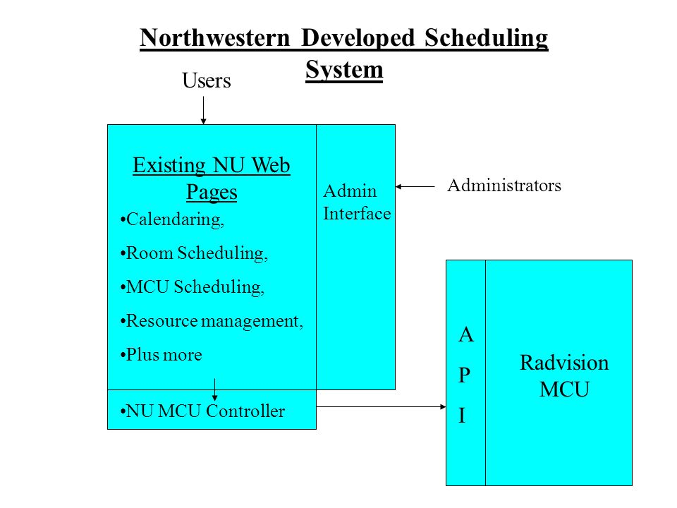 APIAPI Radvision MCU Existing NU Web Pages NU MCU Controller Calendaring, Room Scheduling, MCU Scheduling, Resource management, Plus more Users Admin Interface Administrators Northwestern Developed Scheduling System