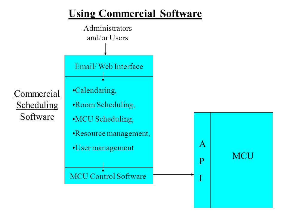 APIAPI MCU Commercial Scheduling Software MCU Control Software Calendaring, Room Scheduling, MCU Scheduling, Resource management, User management Administrators and/or Users Email/ Web Interface Using Commercial Software