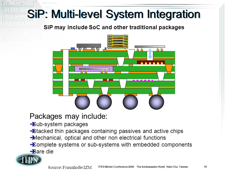 ITRS Winter Conference 2006 The Ambassador Hotel Hsin Chu Taiwan 10 SiP: Multi-level System Integration Source: Fraunhofer IZM Packages may include: Sub-system packages Stacked thin packages containing passives and active chips Mechanical, optical and other non electrical functions Complete systems or sub-systems with embedded components Bare die SiP may include SoC and other traditional packages