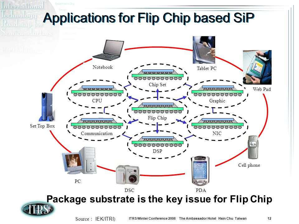 ITRS Winter Conference 2006 The Ambassador Hotel Hsin Chu Taiwan 12 Flip Chip Chip Set DSP Graphic CPU CommunicationNIC Tablet PC Web Pad Set Top Box Notebook PDA DSC PC Cell phone Source IEK/ITRI ) Applications for Flip Chip based SiP Package substrate is the key issue for Flip Chip