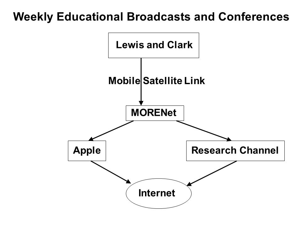 Weekly Educational Broadcasts and Conferences Lewis and Clark MORENet AppleResearch Channel Mobile Satellite Link Internet