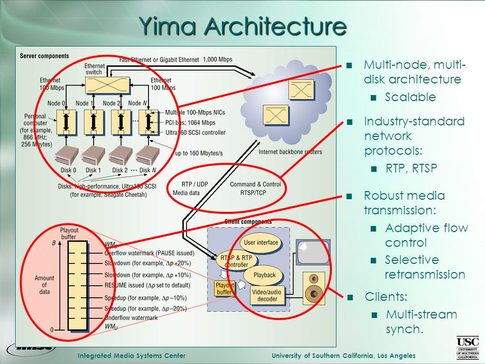 Integrated Media Systems CenterUniversity of Southern California, Los Angeles Yima Architecture n Multi-node, multi- disk architecture n Scalable n Industry-standard network protocols: n RTP, RTSP n Robust media transmission: n Adaptive flow control n Selective retransmission n Clients: n Multi-stream synch.