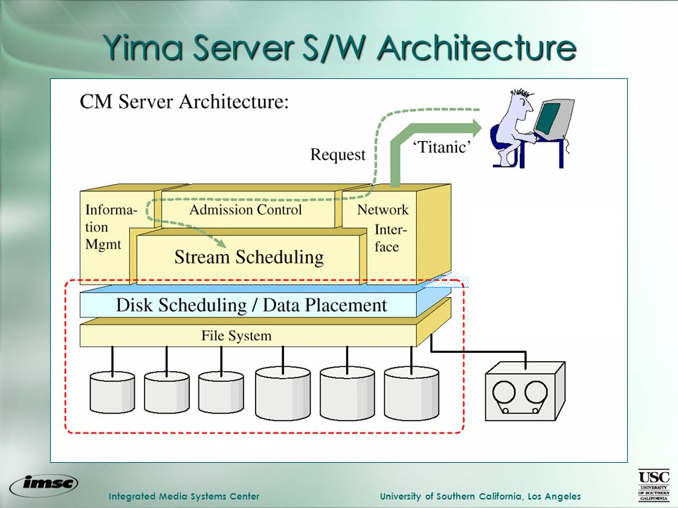 Integrated Media Systems CenterUniversity of Southern California, Los Angeles Yima Server S/W Architecture