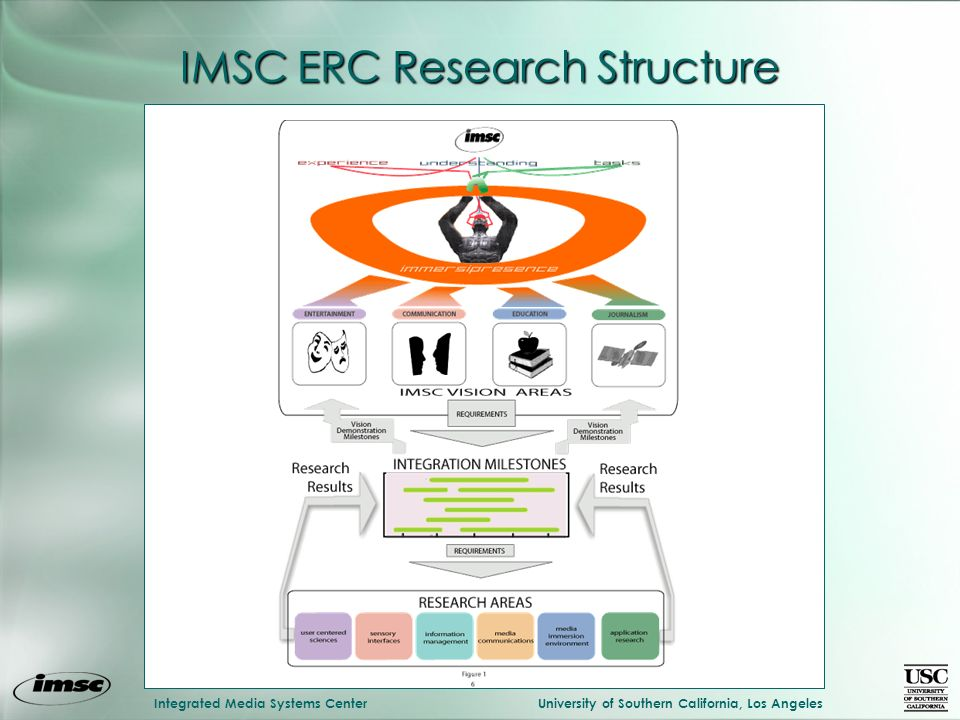 Integrated Media Systems CenterUniversity of Southern California, Los Angeles IMSC ERC Research Structure
