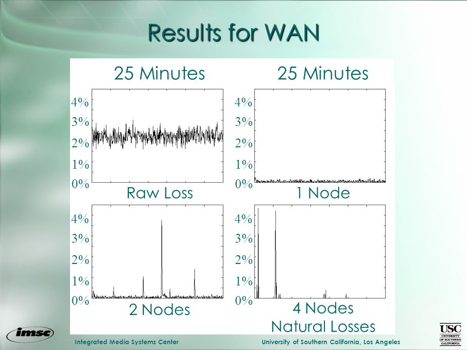Integrated Media Systems CenterUniversity of Southern California, Los Angeles Results for WAN 4% 2% 0% 3% 1% 4% 2% 0% 3% 1% 4% 2% 0% 3% 1% 4% 2% 0% 3% 1% 25 Minutes Raw Loss1 Node 2 Nodes 4 Nodes Natural Losses