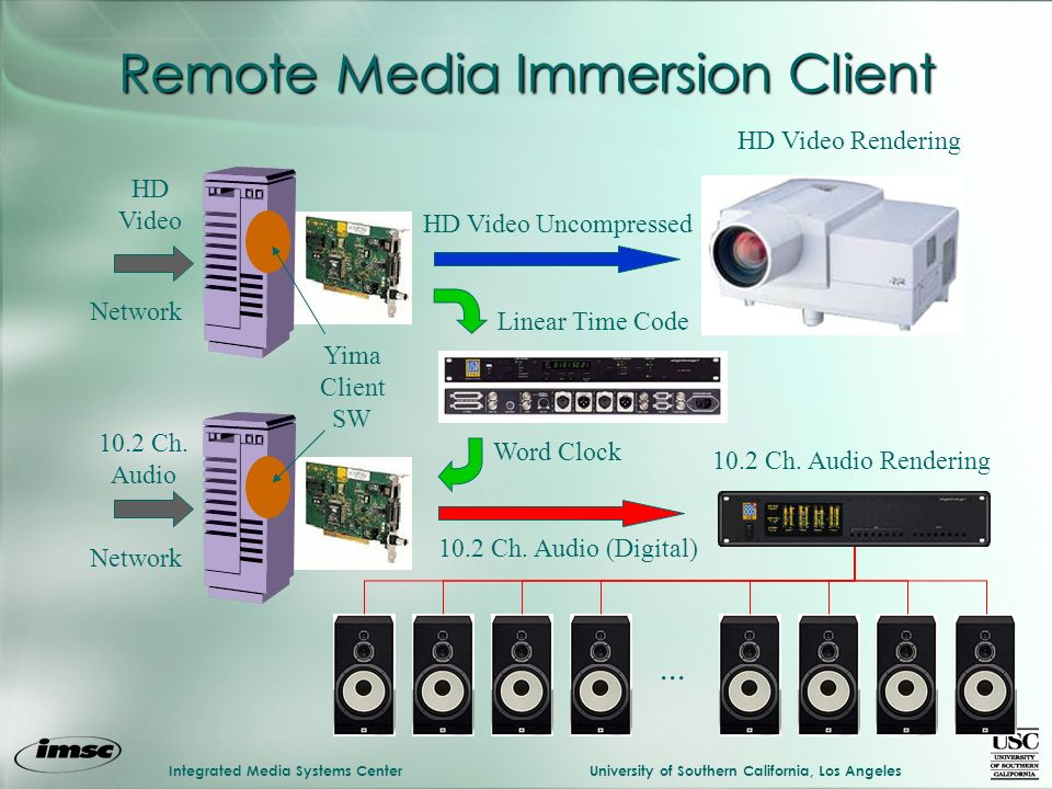 Integrated Media Systems CenterUniversity of Southern California, Los Angeles Remote Media Immersion Client...