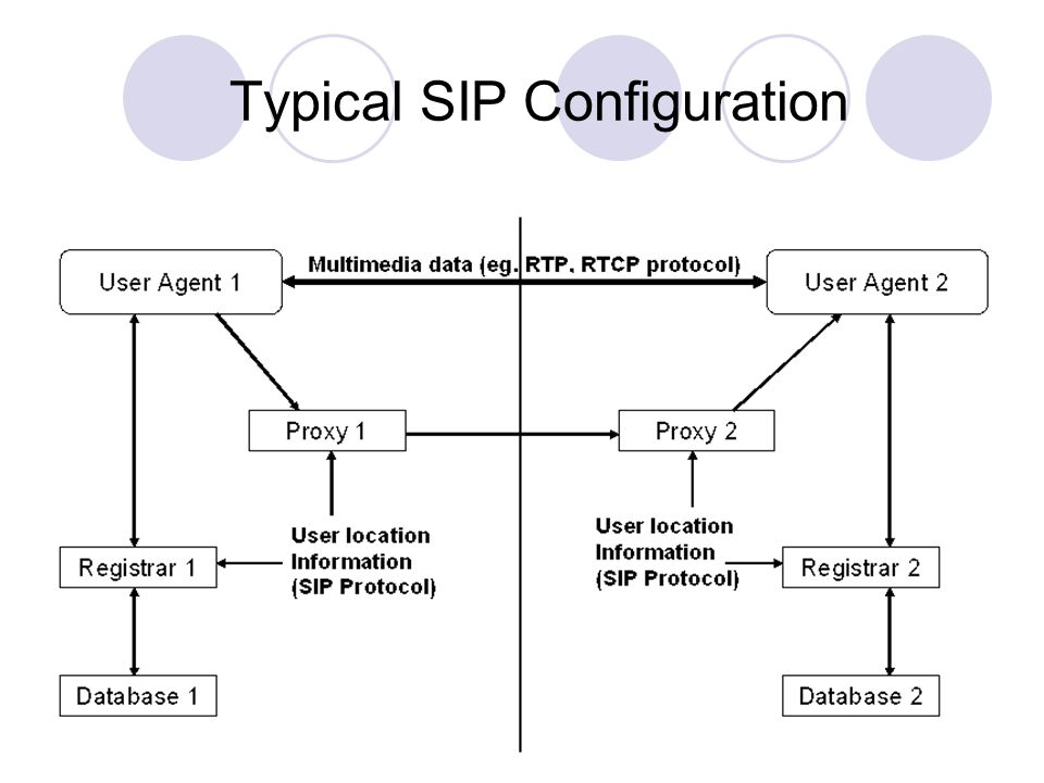 Typical SIP Configuration