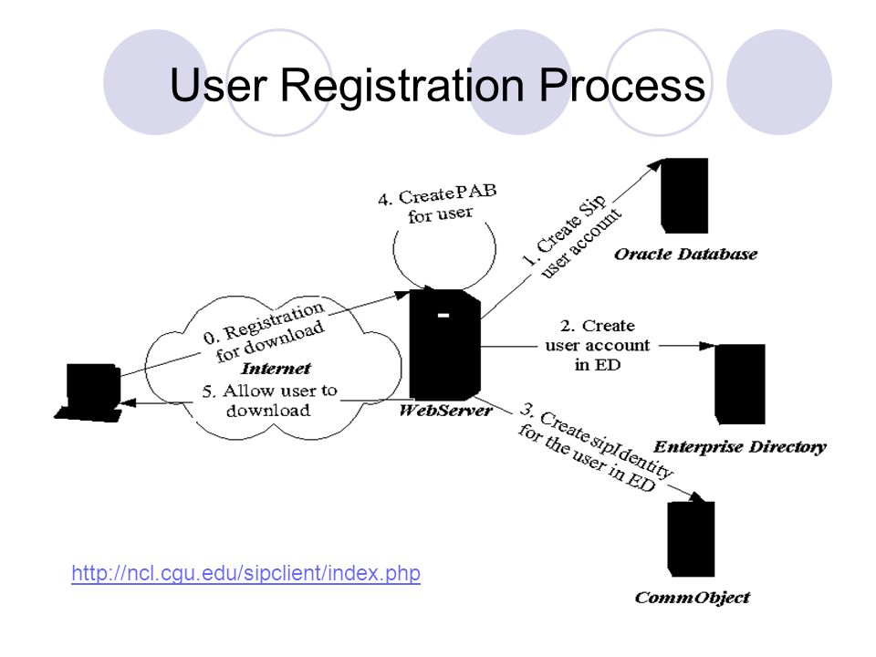 User Registration Process http://ncl.cgu.edu/sipclient/index.php
