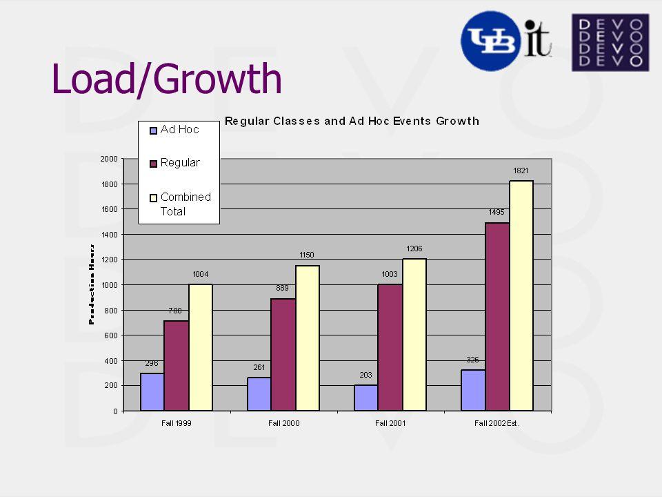 Load/Growth