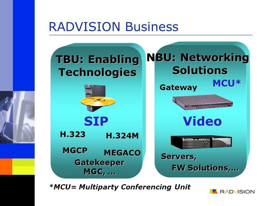 Videoconferencing Network IP Network PSTN/ISDN Wireless 3G/ H.324M Gateway MCU RADVISION Products RADVISION Technology Gatekeeper/Proxy