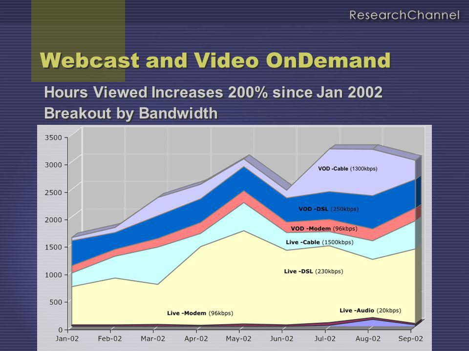 Hours Viewed Increases 200% since Jan 2002 Breakout by Bandwidth Hours Viewed Increases 200% since Jan 2002 Breakout by Bandwidth Webcast and Video On
