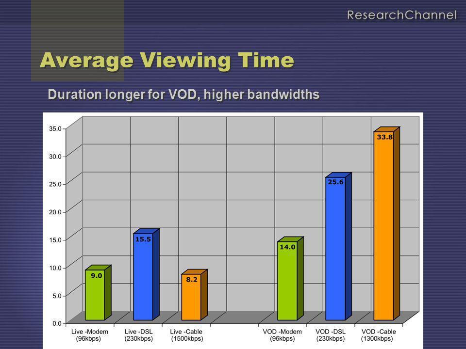 Average Viewing Time Duration longer for VOD, higher bandwidths