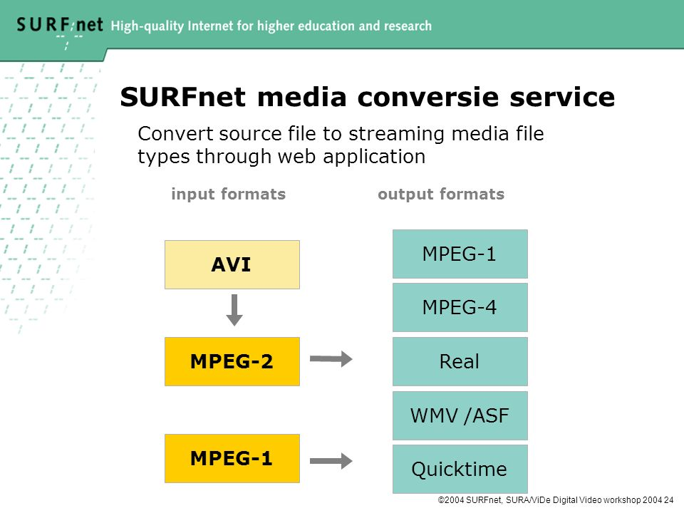 ©2004 SURFnet, SURA/ViDe Digital Video workshop 2004 24 SURFnet media conversie service AVI MPEG-2 MPEG-1 MPEG-4 Real WMV /ASF Quicktime input formatsoutput formats Convert source file to streaming media file types through web application