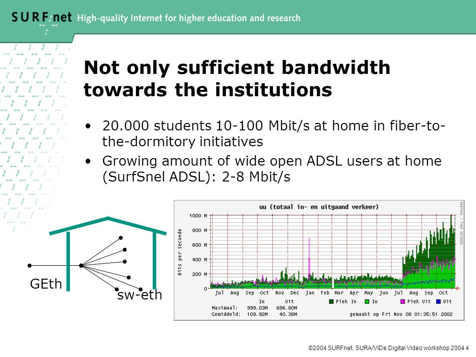 ©2004 SURFnet, SURA/ViDe Digital Video workshop Not only sufficient bandwidth towards the institutions students Mbit/s at home in fiber-to- the-dormitory initiatives Growing amount of wide open ADSL users at home (SurfSnel ADSL): 2-8 Mbit/s GEth sw-eth