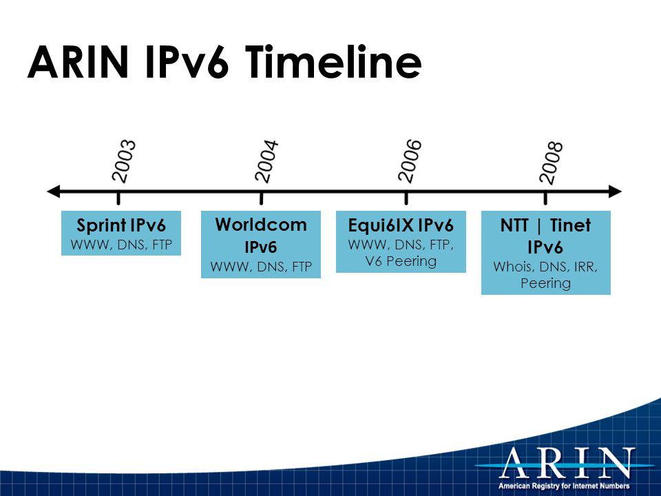 ARIN IPv6 Timeline Sprint IPv6 WWW, DNS, FTP Worldcom IPv6 WWW, DNS, FTP Equi6IX IPv6 WWW, DNS, FTP, V6 Peering NTT | Tinet IPv6 Whois, DNS, IRR, Peer