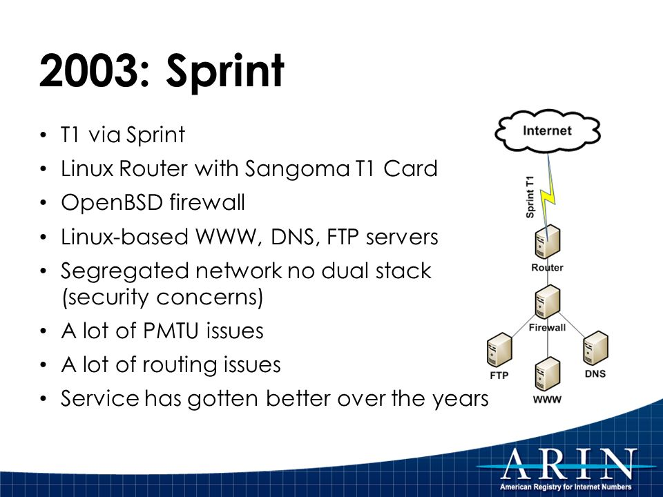 2003: Sprint T1 via Sprint Linux Router with Sangoma T1 Card OpenBSD firewall Linux-based WWW, DNS, FTP servers Segregated network no dual stack (security concerns) A lot of PMTU issues A lot of routing issues Service has gotten better over the years