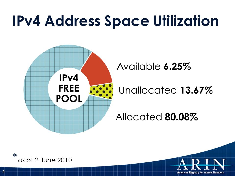 IPv4 Address Space Utilization * as of 2 June 2010 4