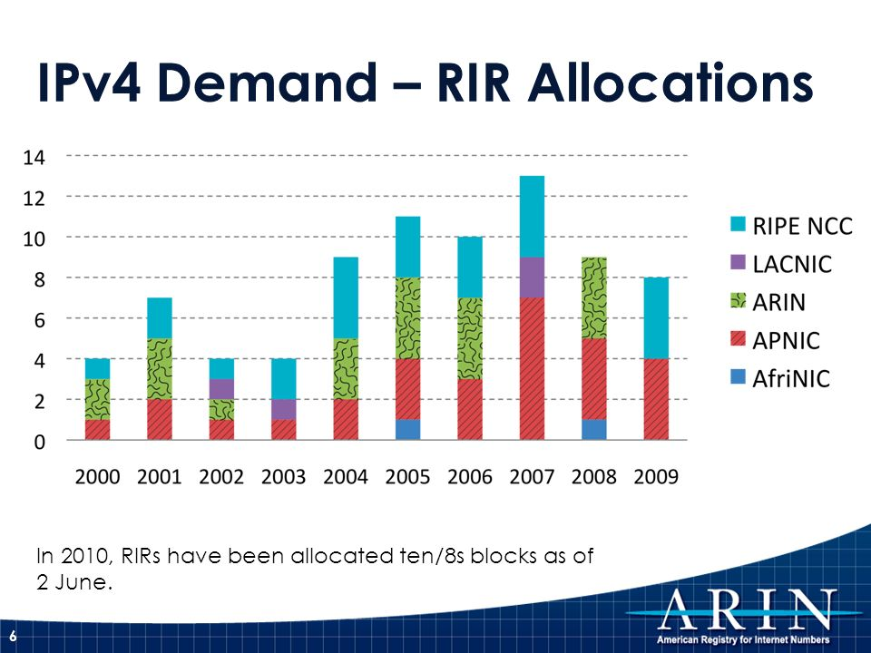 IPv4 Demand – RIR Allocations 6 In 2010, RIRs have been allocated ten/8s blocks as of 2 June.