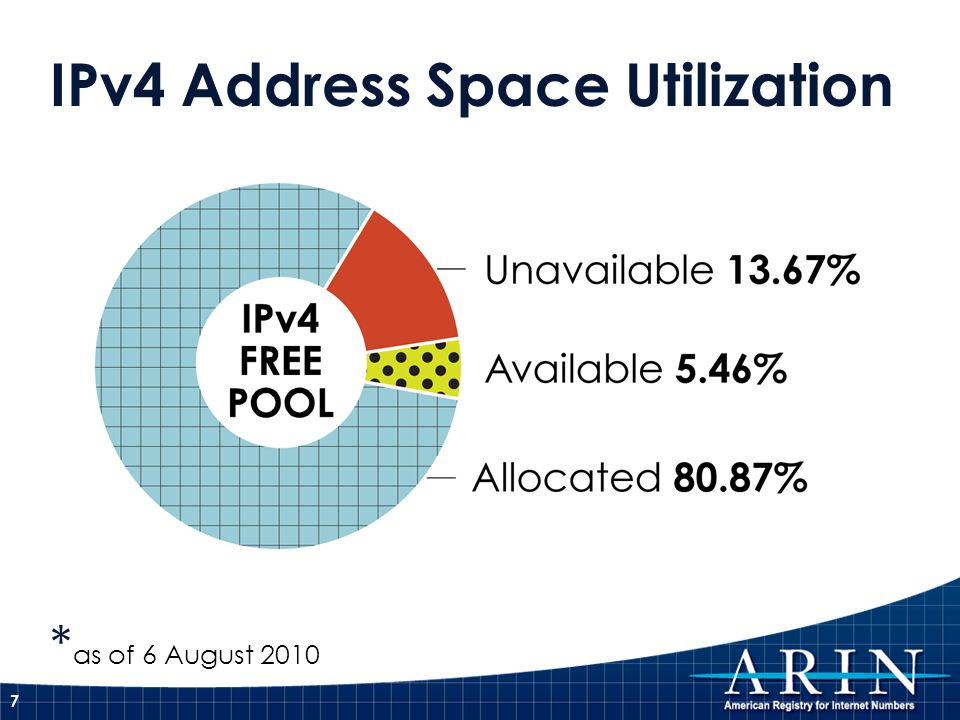 IPv4 Address Space Utilization * as of 6 August 2010 7
