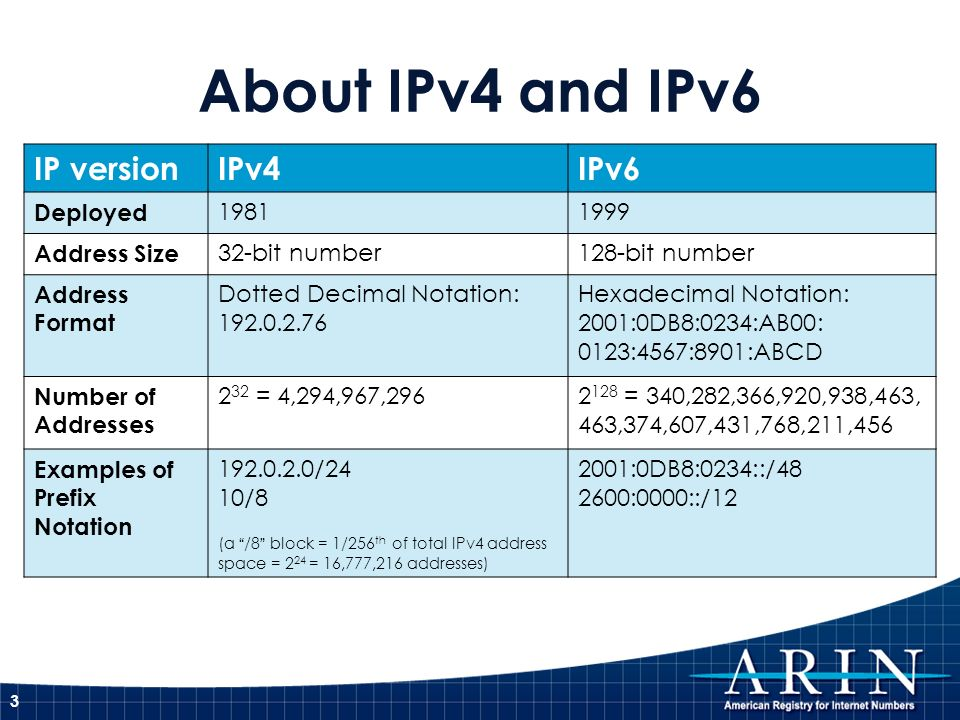 IPv4 Address Space Utilization * as of 3 February 2011 4