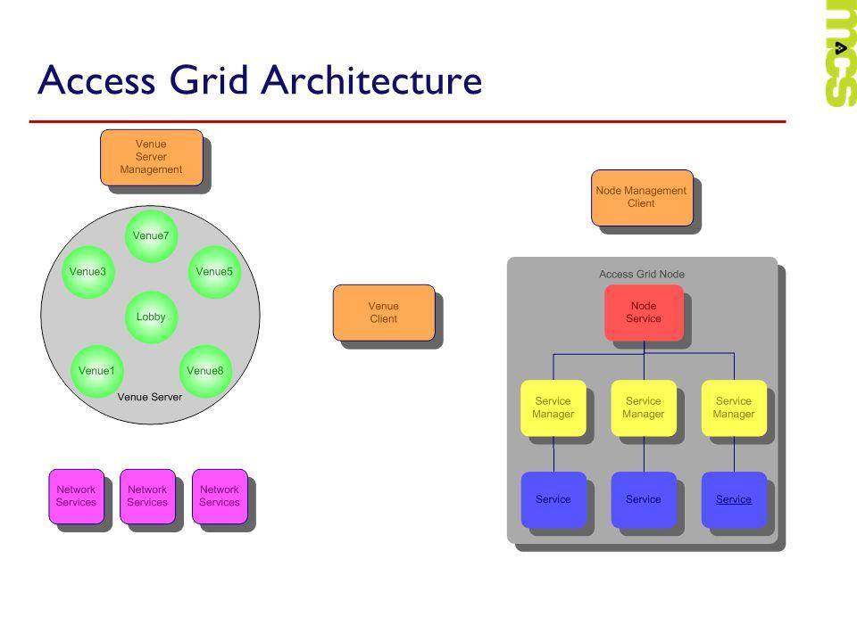 Access Grid Architecture