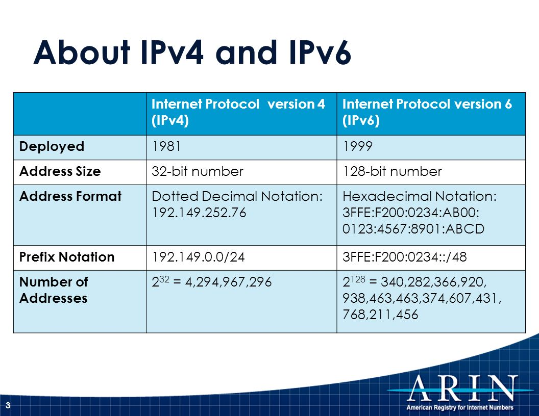 About IPv4 and IPv6 Internet Protocol version 4 (IPv4) Internet Protocol version 6 (IPv6) Deployed Address Size 32-bit number128-bit number Address Format Dotted Decimal Notation: Hexadecimal Notation: 3FFE:F200:0234:AB00: 0123:4567:8901:ABCD Prefix Notation /243FFE:F200:0234::/48 Number of Addresses 2 32 = 4,294,967, = 340,282,366,920, 938,463,463,374,607,431, 768,211,456 3