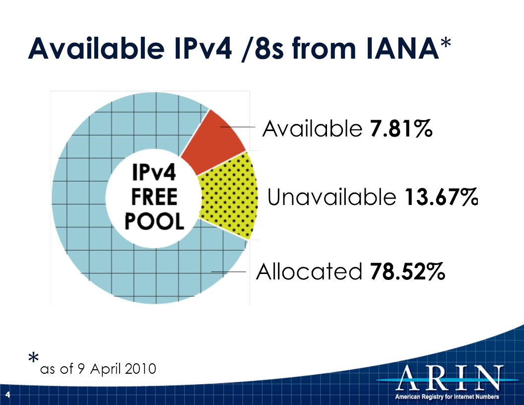 Available IPv4 /8s from IANA * * as of 9 April