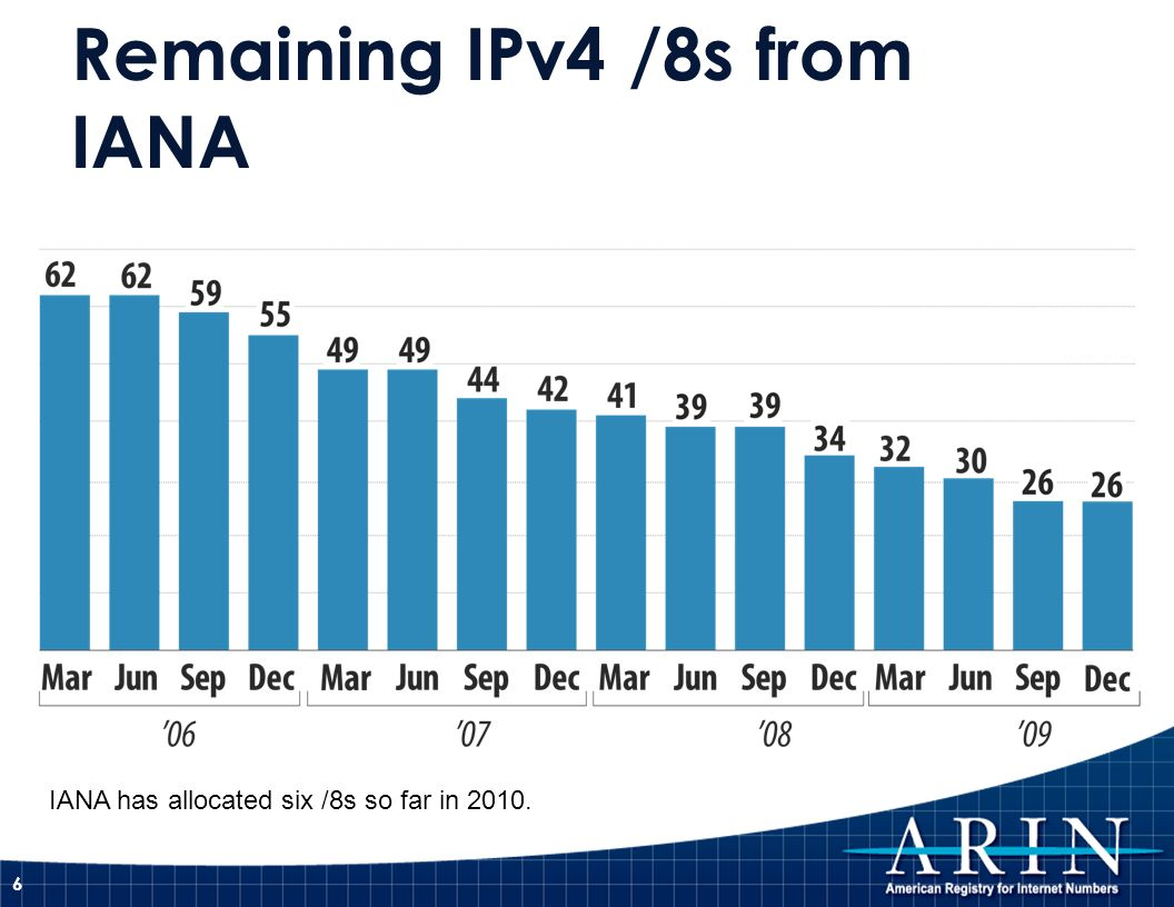 Remaining IPv4 /8s from IANA 6 IANA has allocated six /8s so far in 2010.