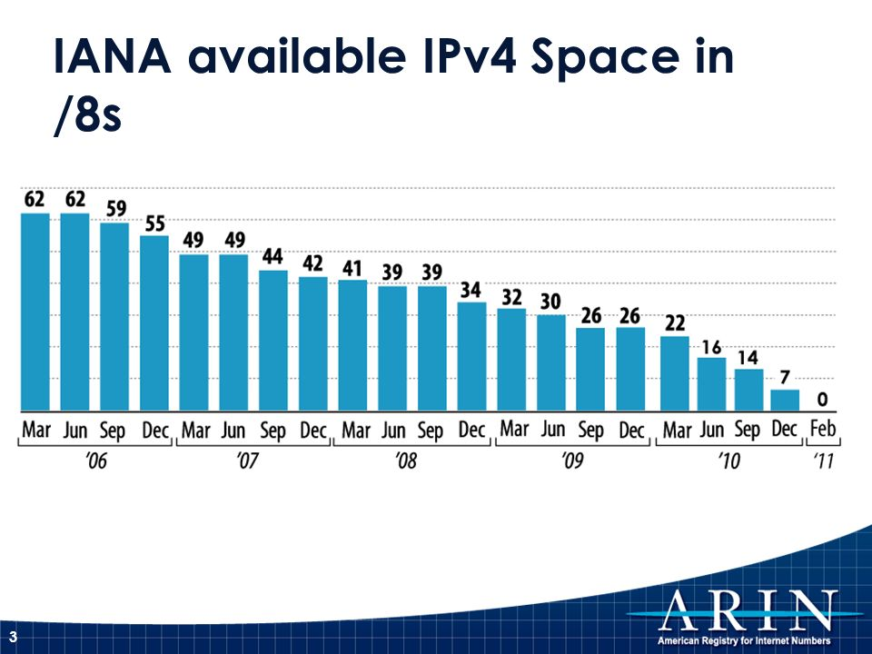 IANA available IPv4 Space in /8s 3