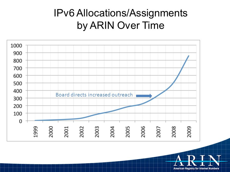 IPv6 Allocations/Assignments by ARIN Over Time Board directs increased outreach