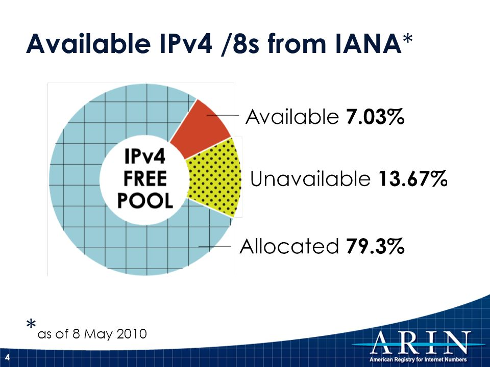 Available IPv4 /8s from IANA * * as of 8 May 2010 4