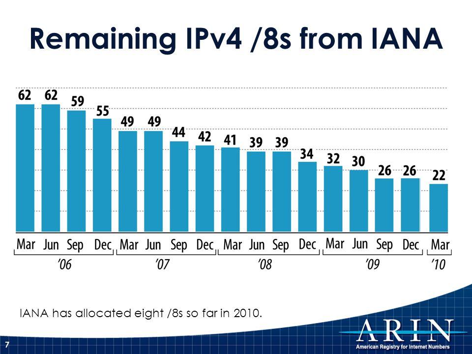 Remaining IPv4 /8s from IANA 7 IANA has allocated eight /8s so far in 2010.