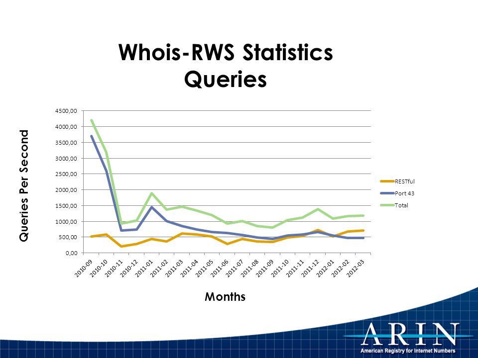 Whois-RWS Statistics Queries Months Queries Per Second