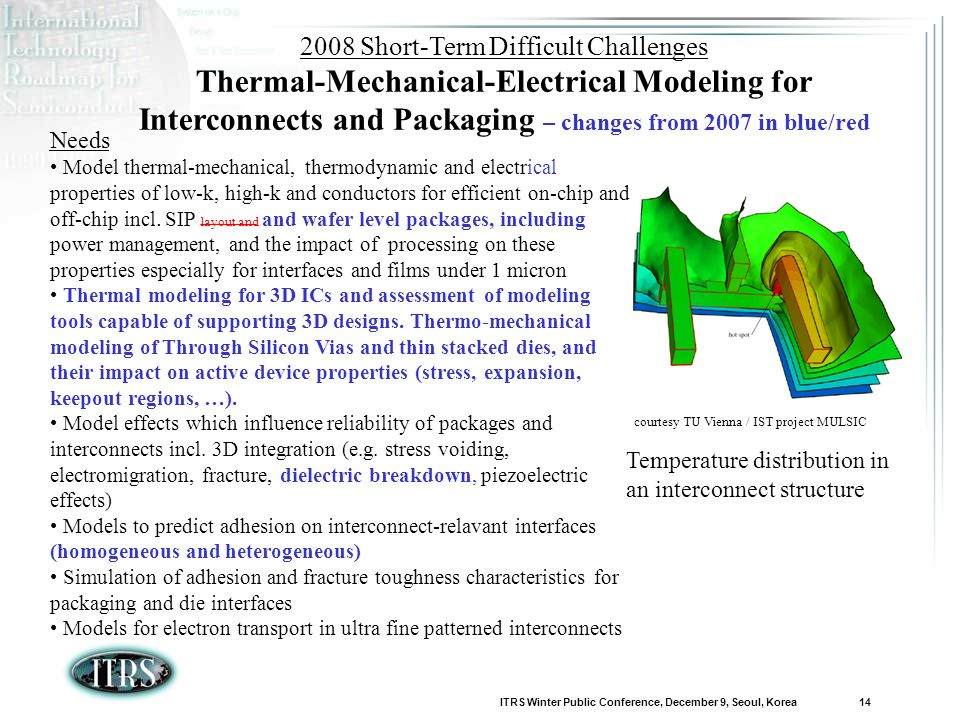 ITRS Winter Public Conference, December 9, Seoul, Korea 14 2008 Short-Term Difficult Challenges Thermal-Mechanical-Electrical Modeling for Interconnects and Packaging – changes from 2007 in blue/red Needs Model thermal-mechanical, thermodynamic and electrical properties of low-k, high-k and conductors for efficient on-chip and off-chip incl.