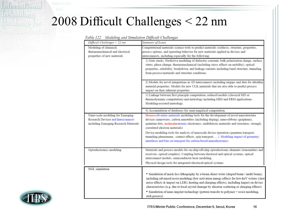 ITRS Winter Public Conference, December 9, Seoul, Korea 16 2008 Difficult Challenges < 22 nm