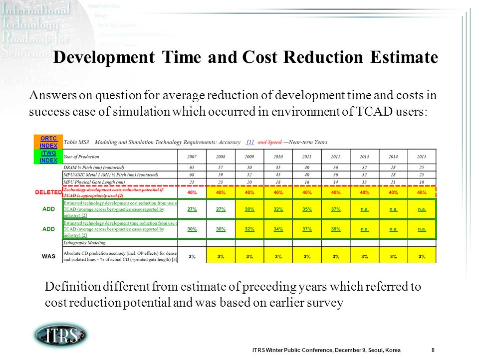 ITRS Winter Public Conference, December 9, Seoul, Korea 8 Development Time and Cost Reduction Estimate Answers on question for average reduction of development time and costs in success case of simulation which occurred in environment of TCAD users: Definition different from estimate of preceding years which referred to cost reduction potential and was based on earlier survey