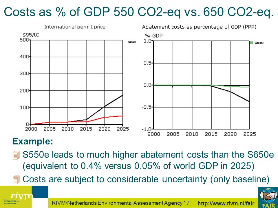 RIVM/Netherlands Environmental Assessment Agency 17 http://www.rivm.nl/fair Costs as % of GDP 550 CO2-eq vs.