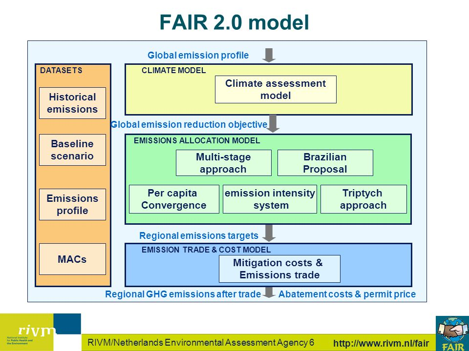 RIVM/Netherlands Environmental Assessment Agency 6 http://www.rivm.nl/fair Global emission profile Regional emissions targets Regional GHG emissions after trade Climate assessment model Per capita Convergence Multi-stage approach emission intensity system CLIMATE MODEL Global emission profile Abatement costs & permit price DATASETS EMISSIONS ALLOCATION MODEL Mitigation costs & Emissions trade EMISSION TRADE & COST MODEL Historical emissions Brazilian Proposal Triptych approach Baseline scenario Emissions profile MACs FAIR 2.0 model Global emission reduction objective