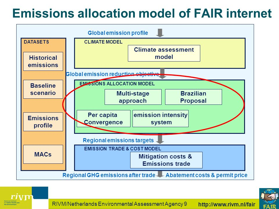 RIVM/Netherlands Environmental Assessment Agency 9 http://www.rivm.nl/fair Global emission profile Regional emissions targets Regional GHG emissions after trade Climate assessment model Per capita Convergence Multi-stage approach emission intensity system CLIMATE MODEL Global emission profile Abatement costs & permit price DATASETS EMISSIONS ALLOCATION MODEL Mitigation costs & Emissions trade EMISSION TRADE & COST MODEL Historical emissions Brazilian Proposal Baseline scenario Emissions profile MACs Emissions allocation model of FAIR internet Global emission reduction objective
