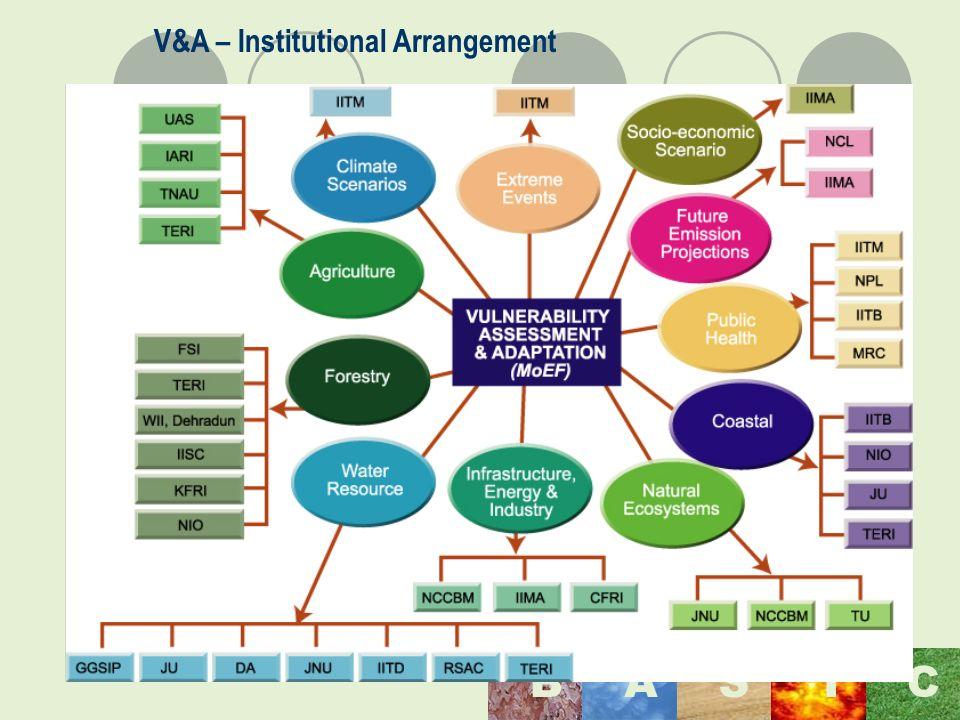Maulana Azad National Institute of Technology, Bhopal, India BASI C V&A – Institutional Arrangement