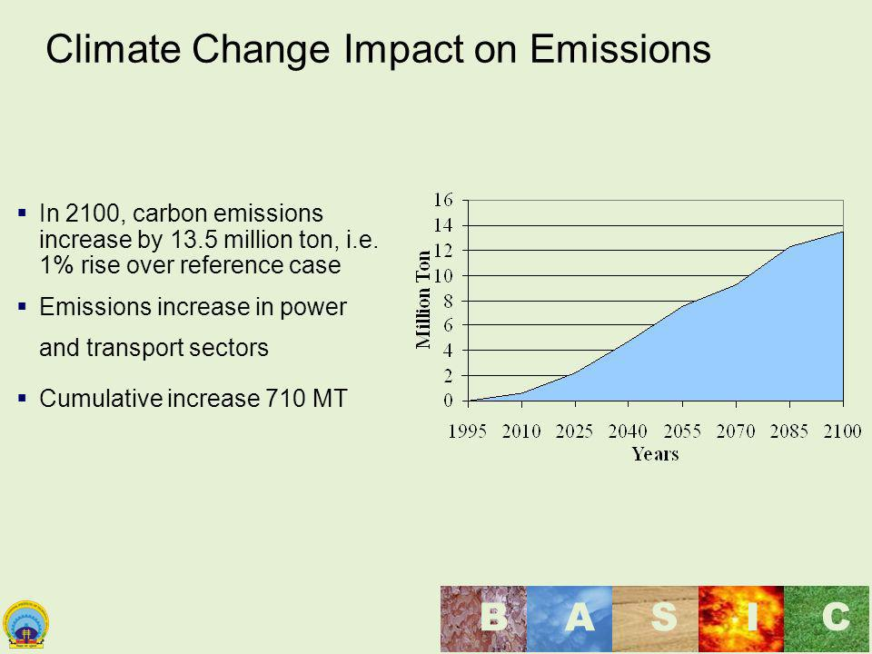 Maulana Azad National Institute of Technology, Bhopal, India BASI C Climate Change Impact on Emissions In 2100, carbon emissions increase by 13.5 mill