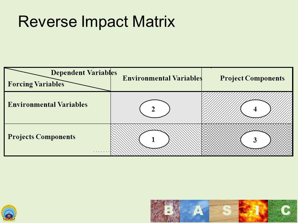 Maulana Azad National Institute of Technology, Bhopal, India BASI C Reverse Impact Matrix Dependent Variables Forcing Variables Environmental Variable