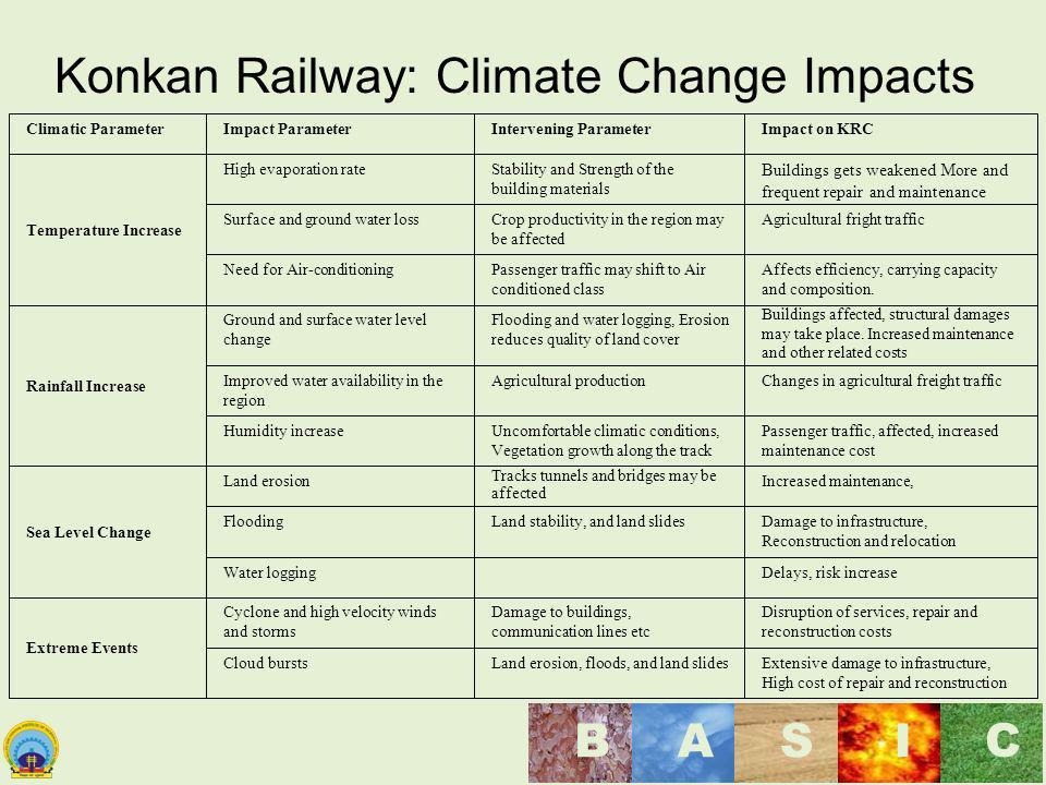 Maulana Azad National Institute of Technology, Bhopal, India BASI C Konkan Railway: Climate Change Impacts Climatic ParameterImpact ParameterInterveni
