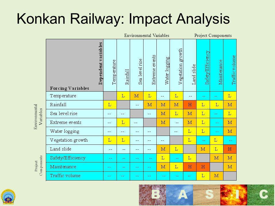 Maulana Azad National Institute of Technology, Bhopal, India BASI C Konkan Railway: Impact Analysis Environmental Variables Project Components Environ