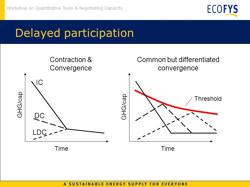 Workshop on Quantitative Tools & Negotiating Capacity Delayed participation Common but differentiated convergence GHG/cap Time Threshold Contraction &