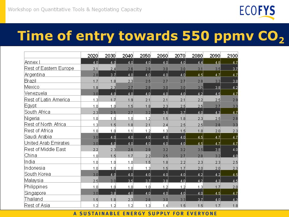 Workshop on Quantitative Tools & Negotiating Capacity Time of entry towards 550 ppmv CO 2