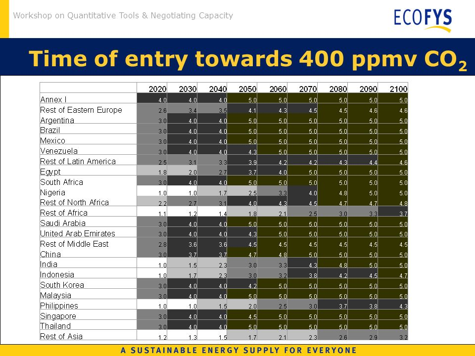 Workshop on Quantitative Tools & Negotiating Capacity Time of entry towards 400 ppmv CO 2
