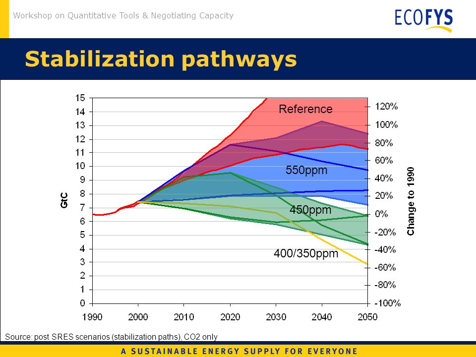 Workshop on Quantitative Tools & Negotiating Capacity Stabilization pathways Source: post SRES scenarios (stabilization paths), CO2 only 450ppm 550ppm 400/350ppm Reference