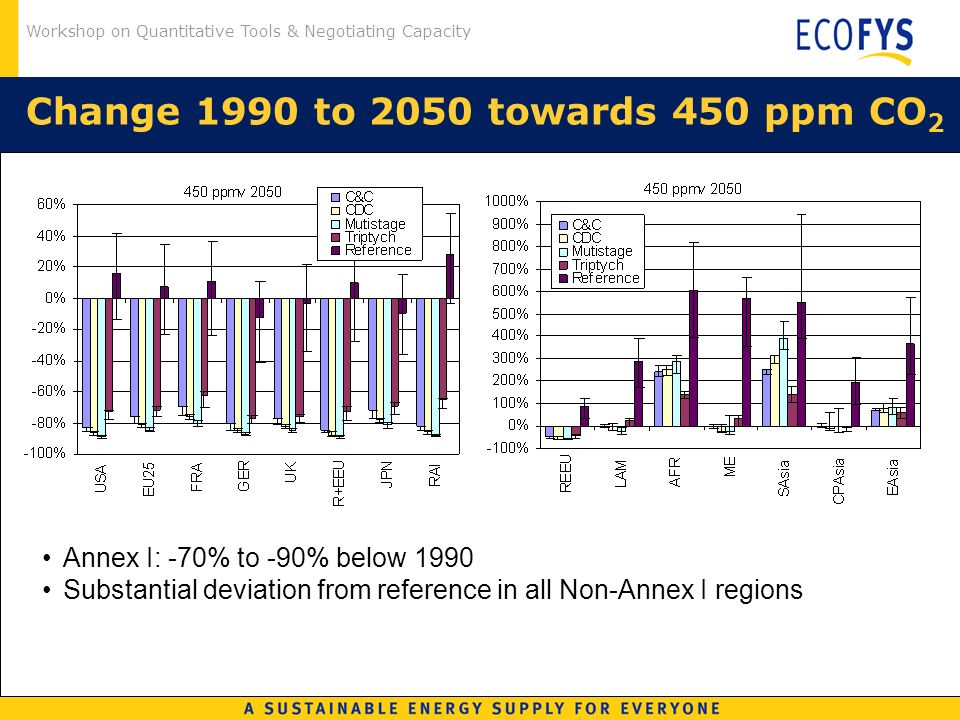 Workshop on Quantitative Tools & Negotiating Capacity Change 1990 to 2050 towards 450 ppm CO 2 Annex I: -70% to -90% below 1990 Substantial deviation from reference in all Non-Annex I regions